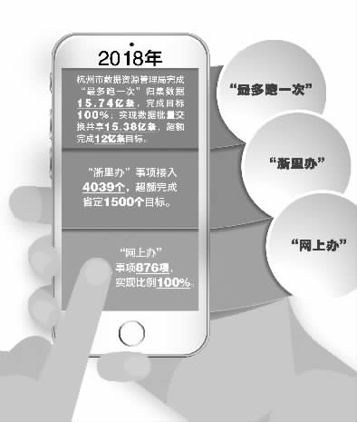 """让大数据""""代替""""群众跑 杭州实现行政许可事项100%""""网上办"""""""