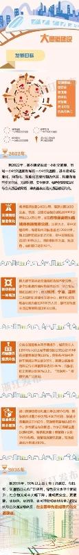 打造杭、甬、温、金义4个国际性综合交通枢纽!一图读懂浙江大通道建设