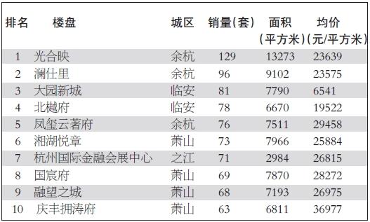 """杭州楼市新政后首批""""热点项目""""确定 新房市场迎来供应潮"""
